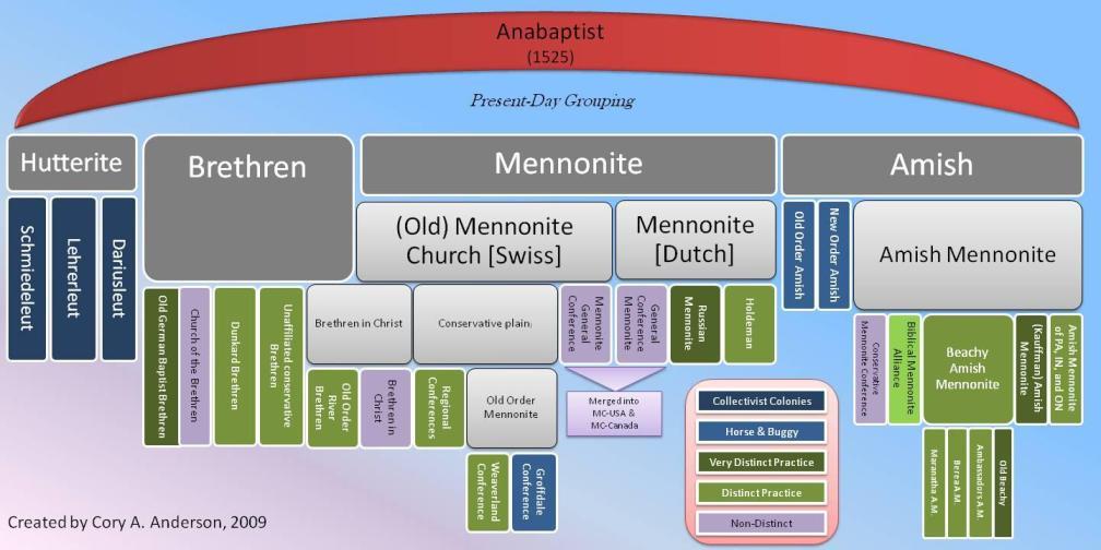 Anabaptist_Denominations